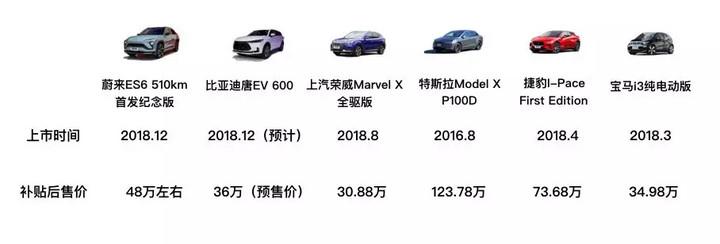 国产高端电动车距离国际一流还有多远?