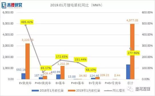 2019年1月电动汽车装机4.98GWh,同比增长278%
