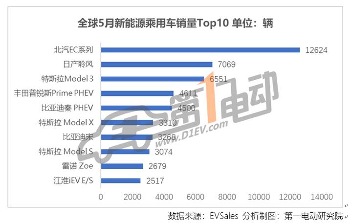 中、美、挪、德、法五国5月新能源汽车销量分析:中国车企销量占全球市场超50%