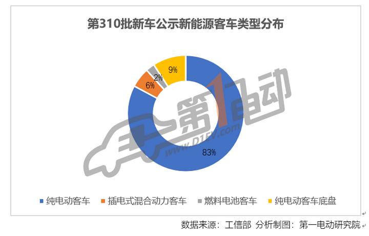 第310批新车公示:新能源客车共163款,纯电动占83%