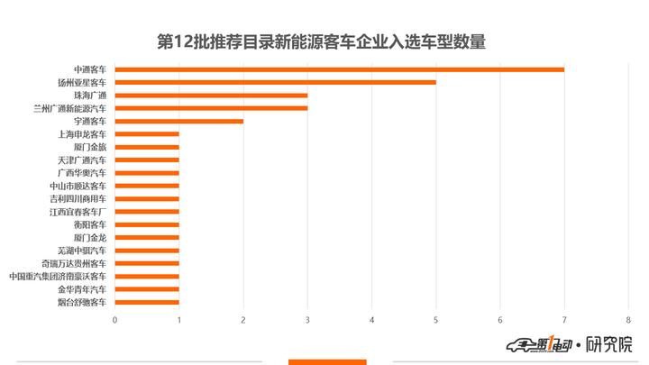 第12批新能源推荐目录客车分析:34款客车入选,五成可获1.21倍补贴
