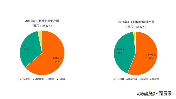 动力电池创新联盟:11月动力电池产量8.2GWh,宁德时代/比亚迪/亿纬锂能排前三