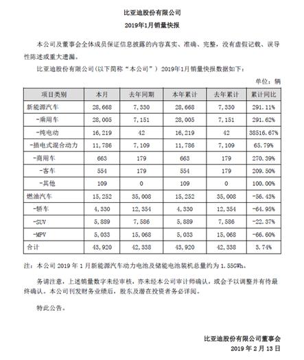 EV晨报 | 小鹏/零跑列入新一批工信部推荐目录;比亚迪新能源汽车1月增长291%;李鹏程加盟小鹏汽车