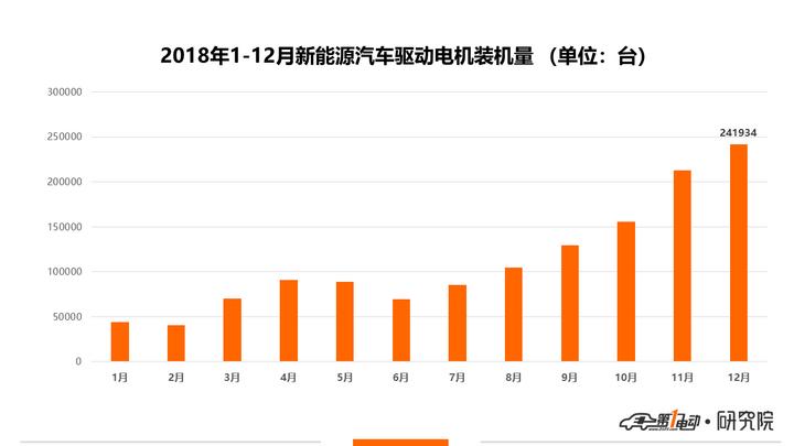 中国2018年新能源车电机装机量超133万台,专用车配套占比提升