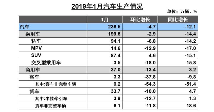 中汽协:逆势上扬!1月新能源汽车销售9.6万辆,同比增长138%