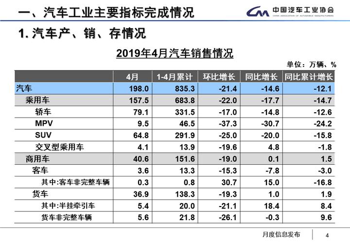 中汽协:4月新能源汽车销售9.7万辆,同比增长18.1%