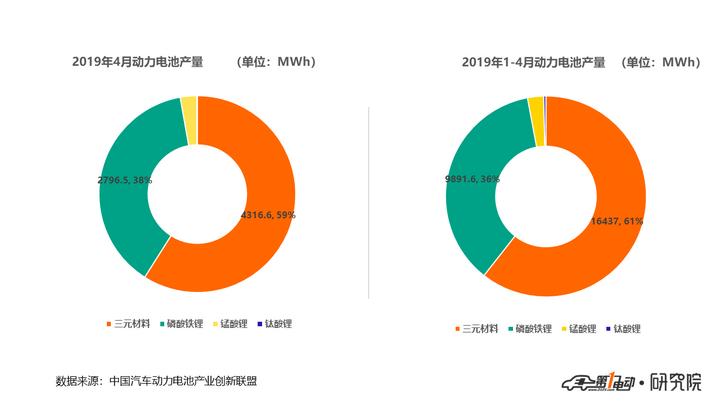 电池联盟:4月动力电池装车量5.4GWh,同比增长43.9%