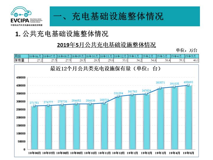 充电联盟:截至5月全国充电桩保有量达97.6万台,同比增长71%