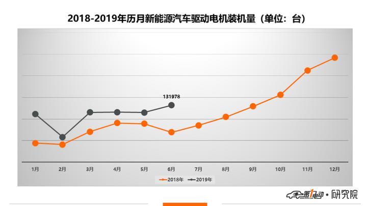 一电排行榜 | 6月驱动电机装机13万台,比亚迪/北汽新能源保持领先