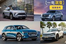 受欢迎程度出炉:蔚来ES6>奔驰EQC>奥迪e-tron>广汽Aion LX