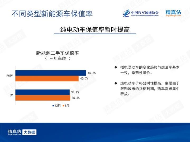 8、2020年1月中国汽车保值率报告_0206(1).jpg
