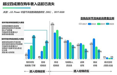 超过四成潜在购车者入店前已流失,来源:J.D. Power 2020中国汽车销售满意度研究(SSI).jpg