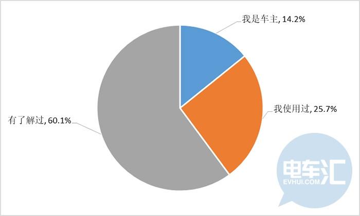 广州市消委发布新能源汽车消费调查报告 建议加大新能源汽车技术研发力度