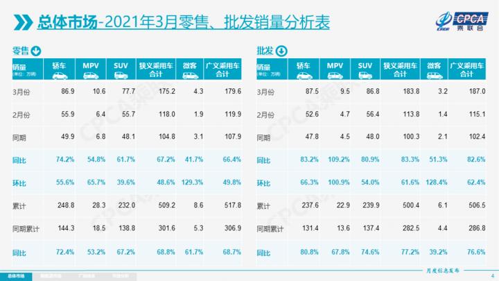 3月新能源乘用车批发销量20.2万辆,上通五菱、特斯拉创新纪录