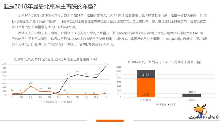北京新能源上牌量,北汽新能源