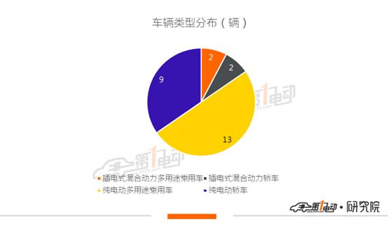 第11批新能源推荐目录乘用车分析:8款车型获1倍补贴,6款车型补贴额超特斯拉