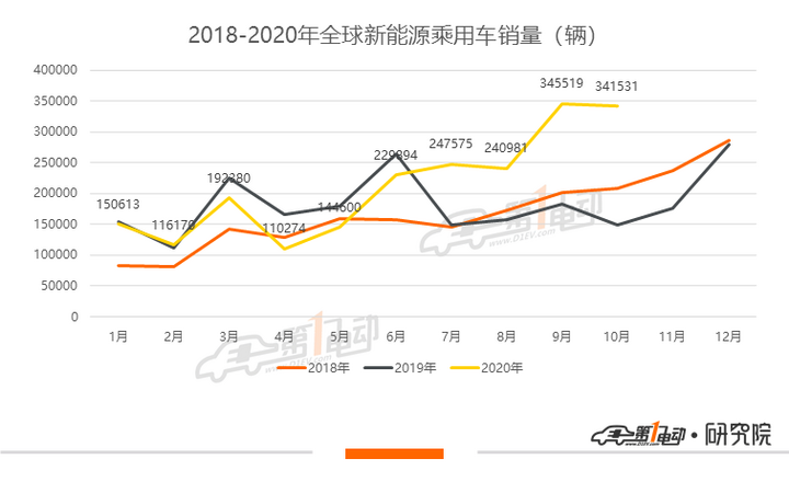全球新能源10月榜单:大众ID.3全面崛起,Model 3退出欧洲市场TOP20