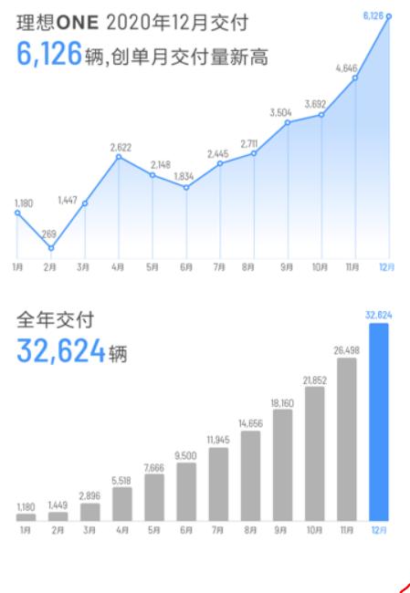 E周新势力 | 新势力顺利收官;特斯拉年产量达50万辆;蔚来发布官方二手车
