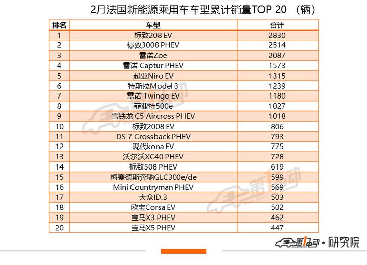 全球2月榜:Model 3反超宏光MINIEV夺冠