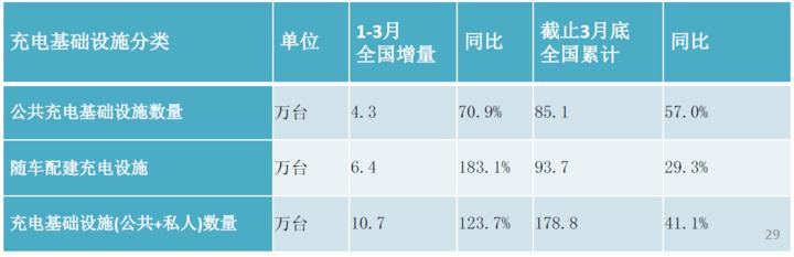 充电联盟:截至3月全国充电桩保有量178.8万台,同比增加41.1%