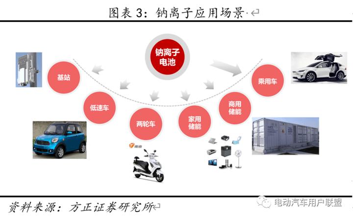硬核分析:宁德时代的钠电池当前适用于哪些车型?