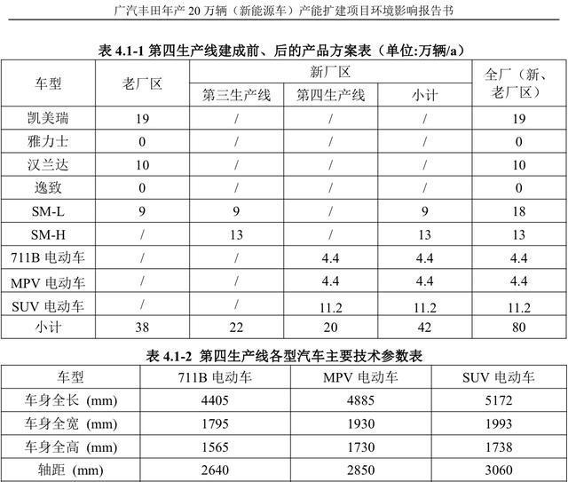 广汽丰田第四工厂规划曝光,20万产能,三款纯电动汽车
