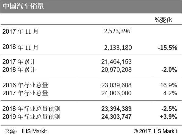 【预测快报】中国——月度预测汇总(2018年12月 |基于2018年11月数据)