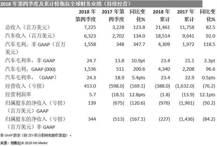 特斯拉报告第四季度盈利,Model 3交付量增加