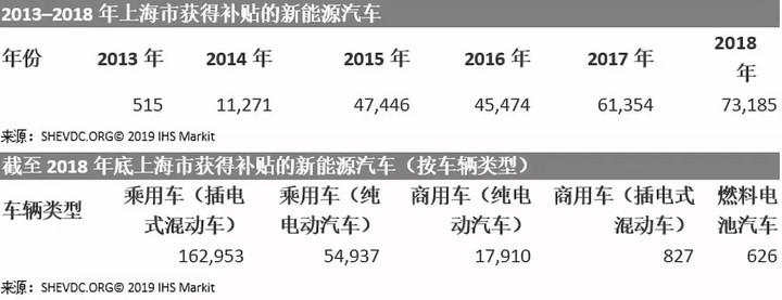 2018年上海新能源汽车注册数量创历史新高,上汽集团位居榜首