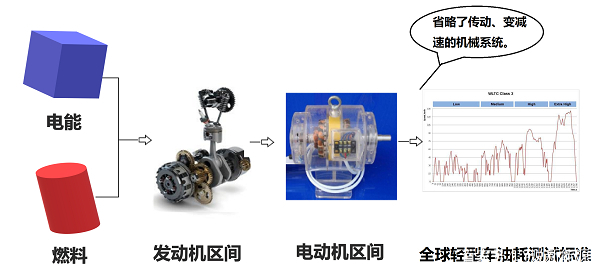 更省油,关于LY混动车增程系统发动机燃油效率的讨论