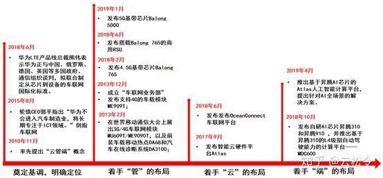 华为入场,中国企业最靓的仔,会将汽车带向何方?