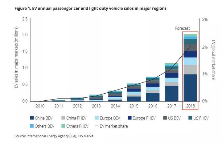德勤电动汽车报告:2024年制造成本与燃油车持平