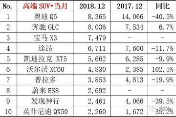 12月份豪华轿车销量持续暴增,捷豹XFL却同比暴跌53.8%