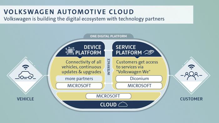 并购合作,大众集团diconium,大众集团投资,大众集团收购,大众汽车云数字服务,汽车新技术