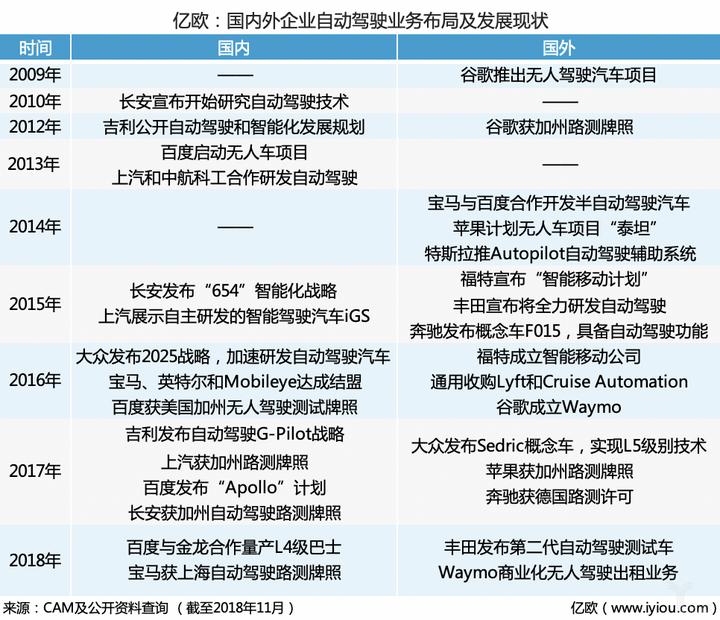 国内外自动驾驶业务布局及发展现状