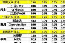 中国新能源乘用车18年1-9月的世界份额达到50%