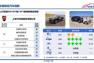 第三批中国智能汽车指数测评结果发布,涉及Model S/宝马3系/领克01等车型