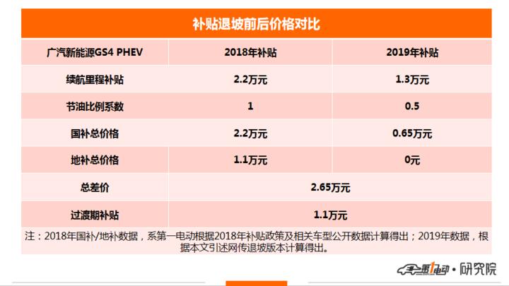 广汽GS4 PHEV.png
