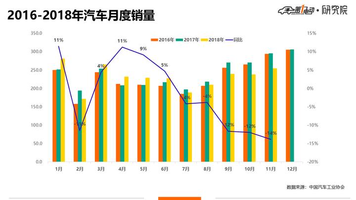 2018年车市凉凉?28年来首次负增长,但还未触天花板