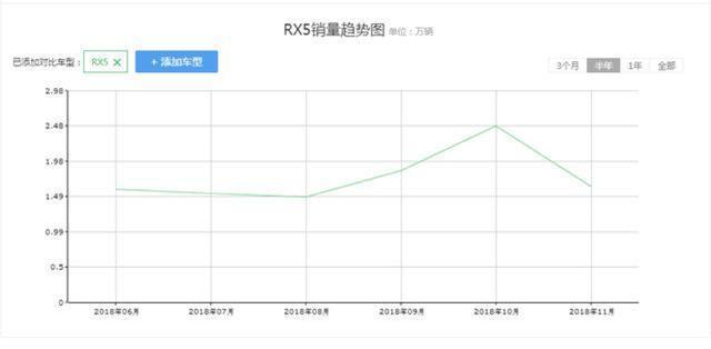 热度过后荣威RX5销量下滑,新能源版投诉量居高不下,谨慎购买