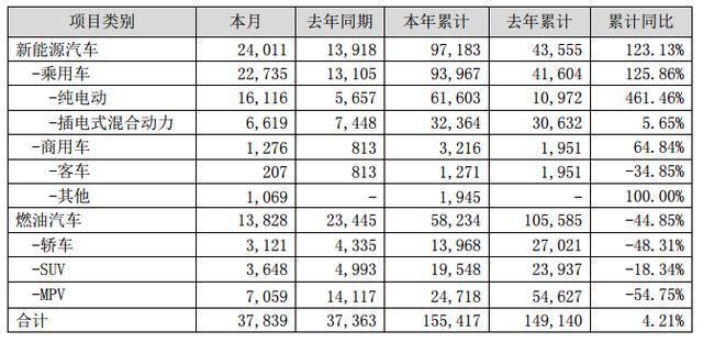 4月销售2.4万辆,同比增长72.59%,比亚迪率先完成油转电的切换!