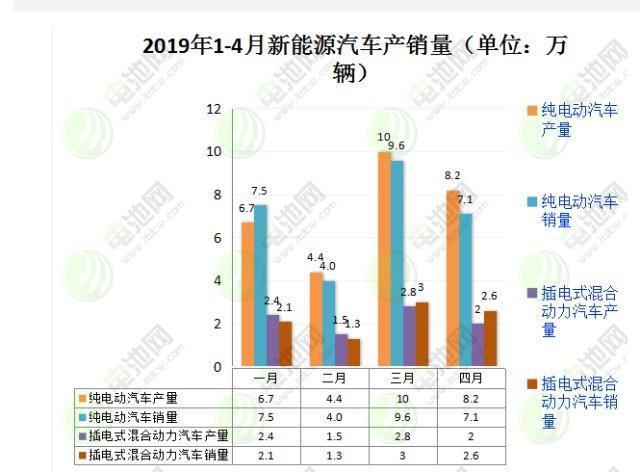 中汽协:燃料电池1-4月销售273辆,同比增长289.8%!