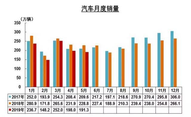 中汽协:同比增长8倍,燃料电池汽车5月销量315辆