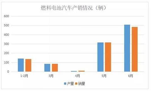 中汽协:产销量双双破千,燃料电池汽车是否爆发在即?
