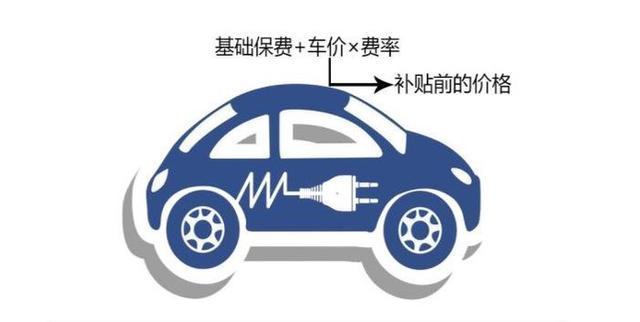 除交强险之外,涉水险、自燃险等新能源纯电汽车是否必需选择?