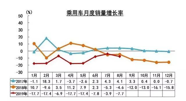 中汽协:8月新能源汽车继续负增长,燃料电池汽车产销均未过20辆
