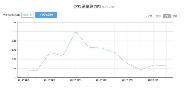 同比增长1372.03%,欧拉品牌前11月售出36212辆新车