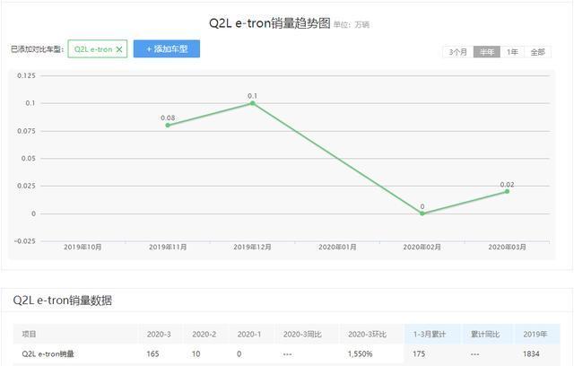 奥迪Q2L e-tron新车信息曝光,续航超300公里插图(4)