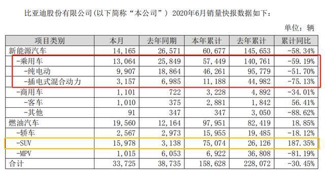 同比下滑49.4%,比亚迪6月销量公布,7月有望迎来转折