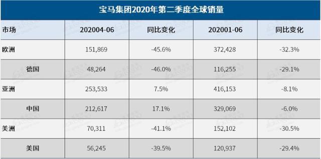 全球销量下滑中国市场逆袭,宝马将成中国的宝马,难怪新车先<a class='link' href='http://car.d1ev.com/0-10000_0_0_0_0_0_0_0_1_0_0_0_0_0_0_0_3_0.html' target='_blank'>国产</a>